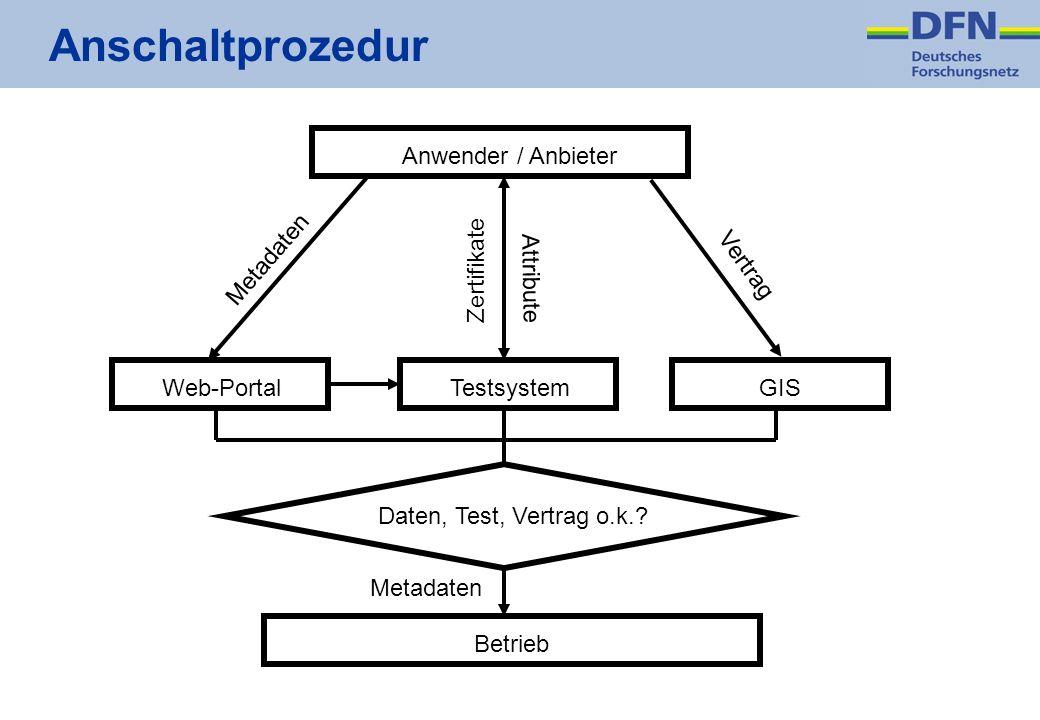Anschaltprozedur Anwender / Anbieter Metadaten Zertifikate Attribute