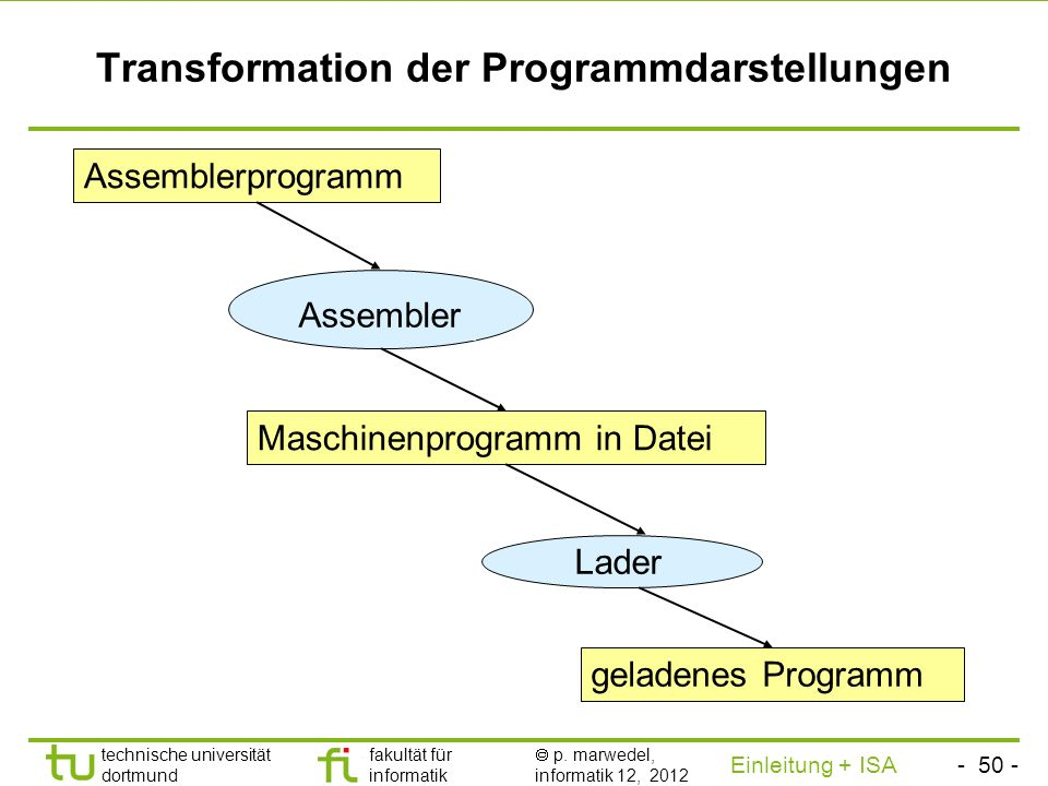 Transformation der Programmdarstellungen