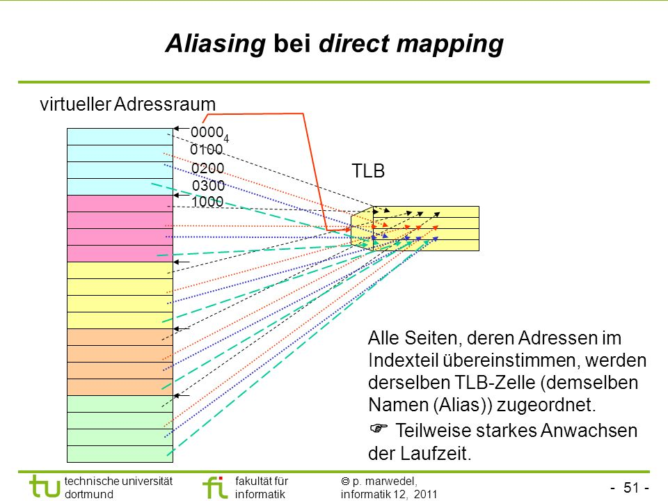 Aliasing bei direct mapping