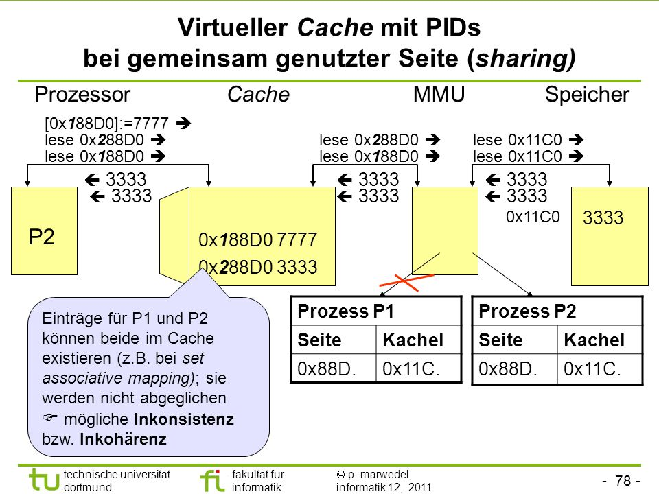 Virtueller Cache mit PIDs bei gemeinsam genutzter Seite (sharing)