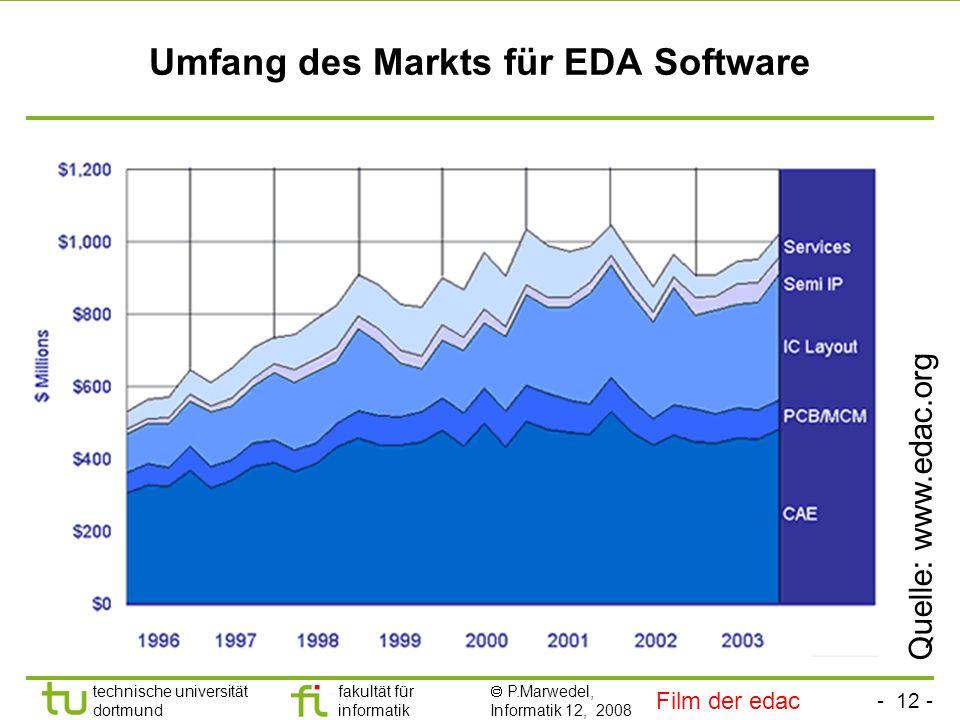Umfang des Markts für EDA Software