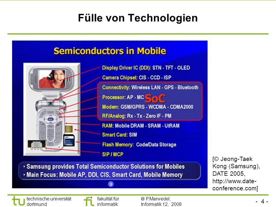 Fülle von Technologien
