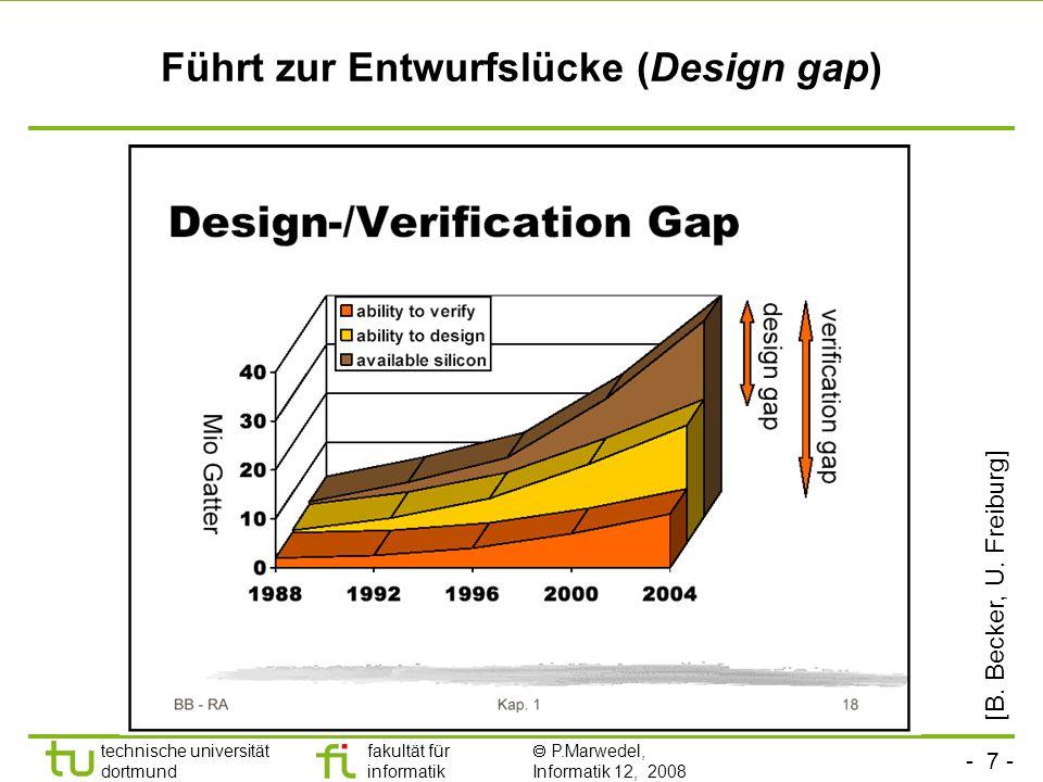 Führt zur Entwurfslücke (Design gap)