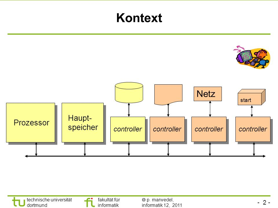 Kontext Netz Haupt- speicher Prozessor controller controller