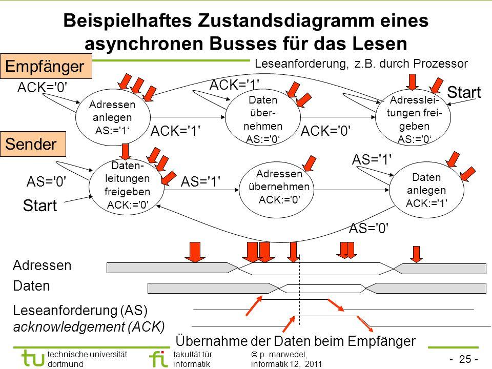 Beispielhaftes Zustandsdiagramm eines asynchronen Busses für das Lesen
