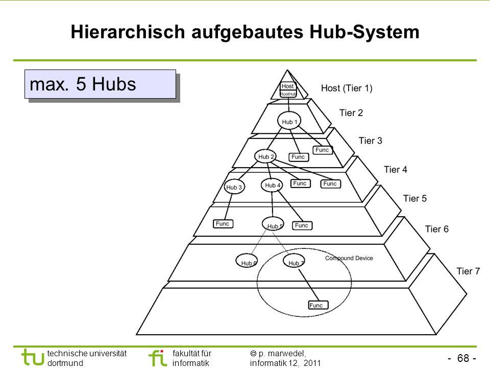 Hierarchisch aufgebautes Hub-System