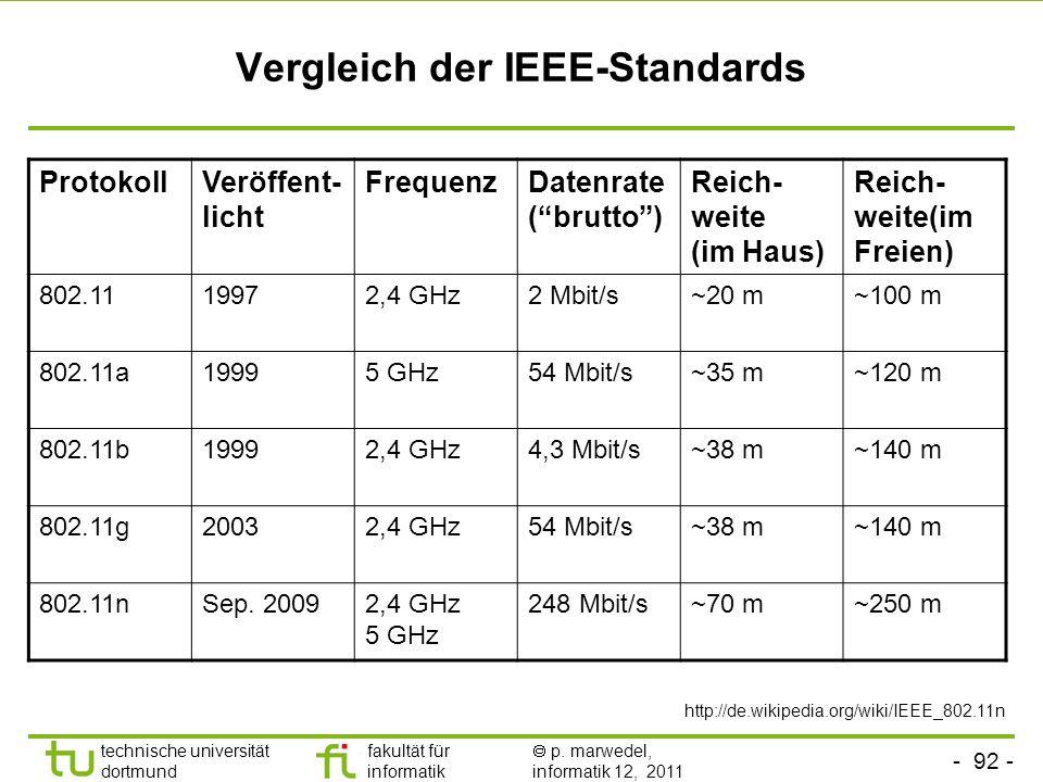 Vergleich der IEEE-Standards