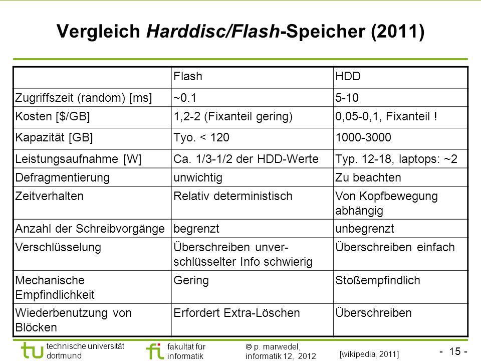 Vergleich Harddisc/Flash-Speicher (2011)