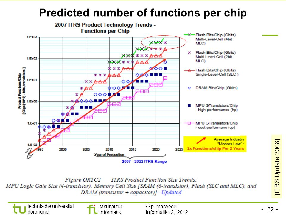 Predicted number of functions per chip