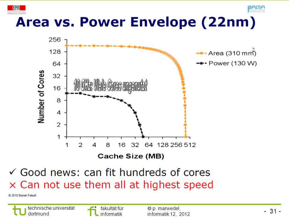 10 GHz: Viele Cores ungenutzt
