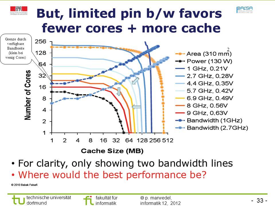 Grenze durch verfügbare Bandbreite (klein bei wenig Cores)