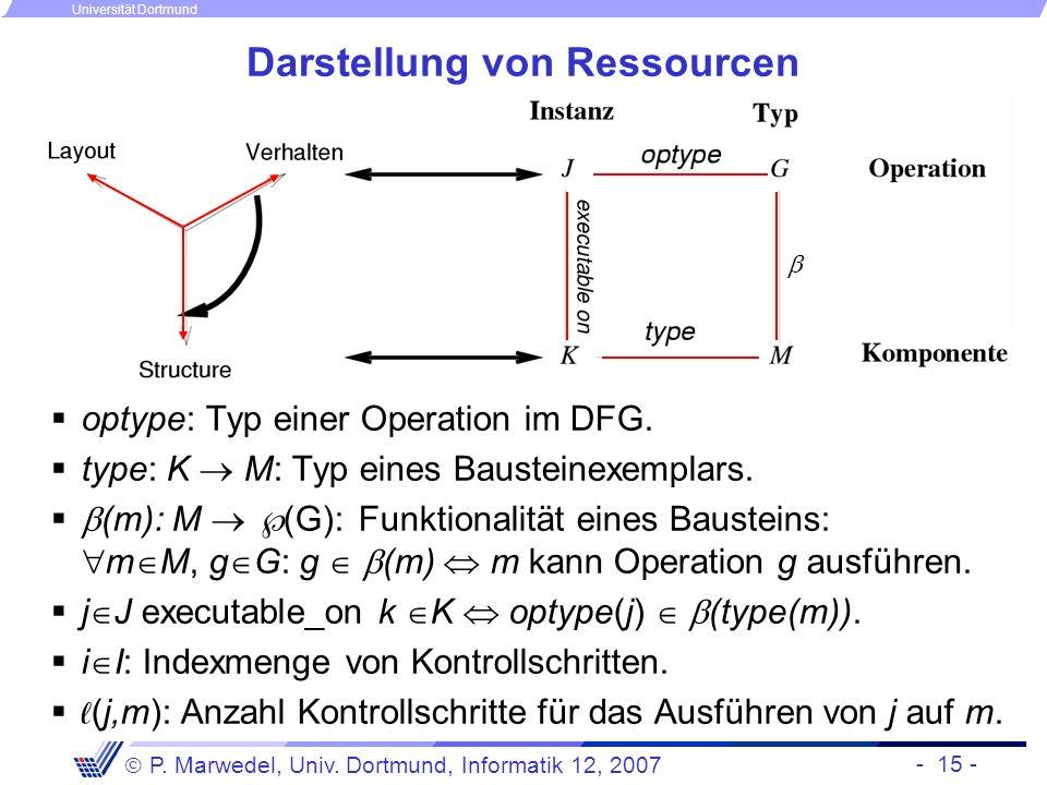 Darstellung von Ressourcen