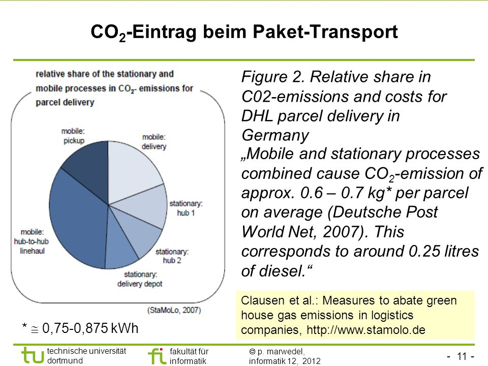 CO2-Eintrag beim Paket-Transport