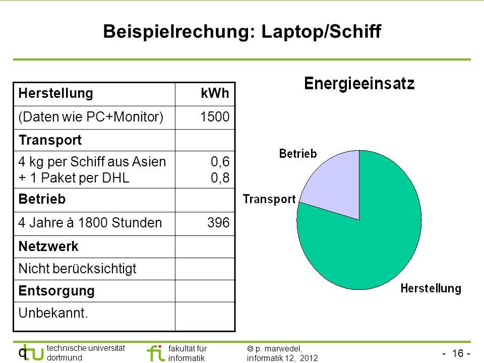 Beispielrechung: Laptop/Schiff