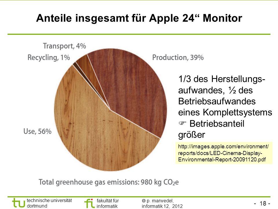 Anteile insgesamt für Apple 24 Monitor