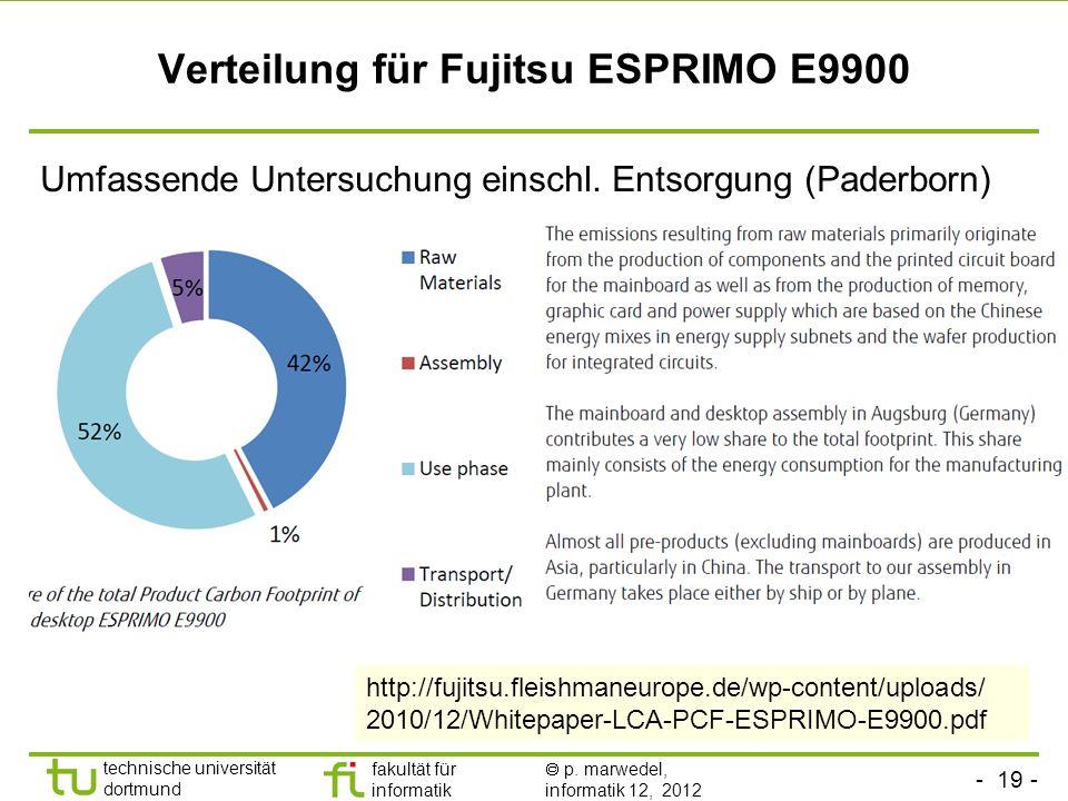 Verteilung für Fujitsu ESPRIMO E9900