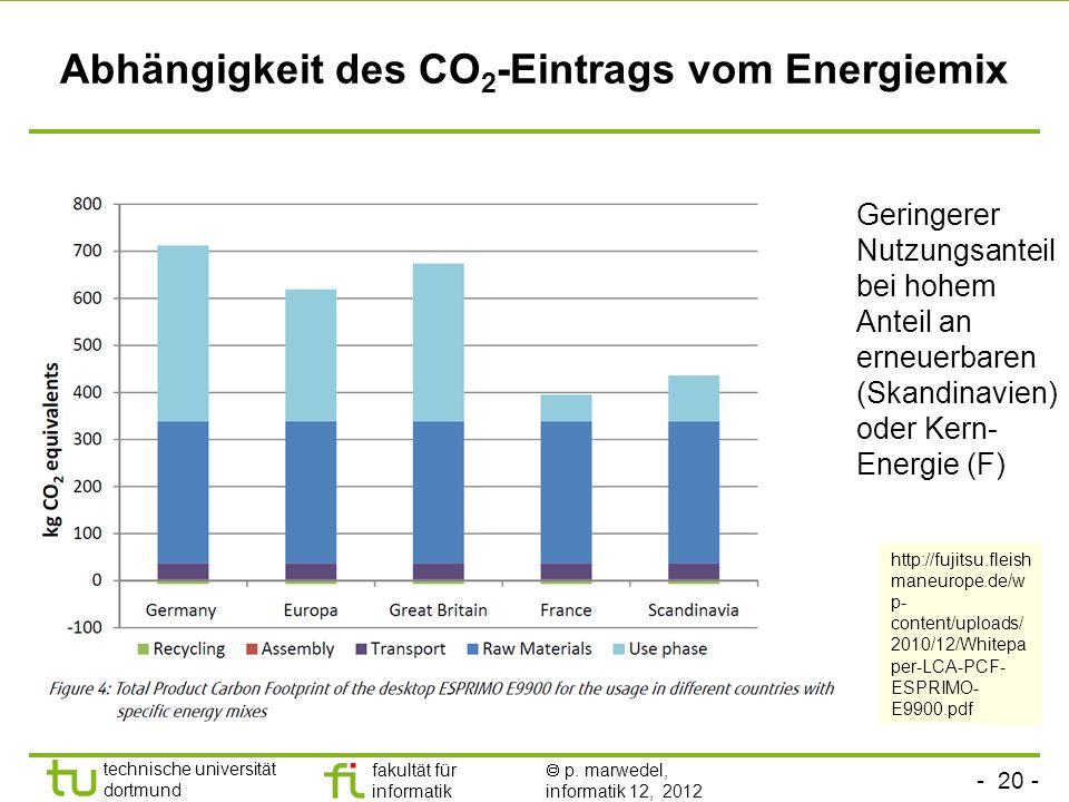Abhängigkeit des CO2-Eintrags vom Energiemix