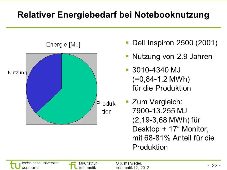 Relativer Energiebedarf bei Notebooknutzung
