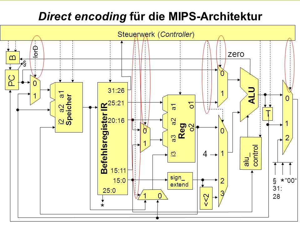Direct encoding für die MIPS-Architektur