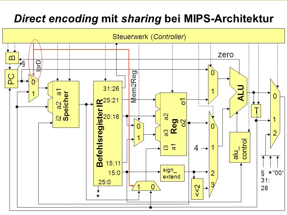 Direct encoding mit sharing bei MIPS-Architektur
