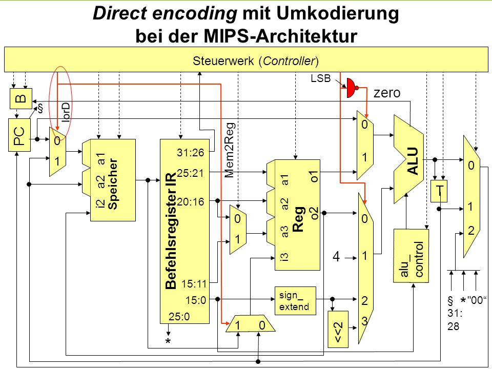 Direct encoding mit Umkodierung bei der MIPS-Architektur