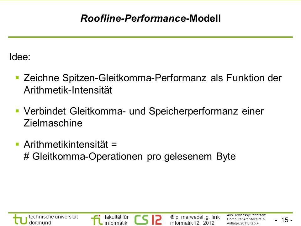 Roofline-Performance-Modell