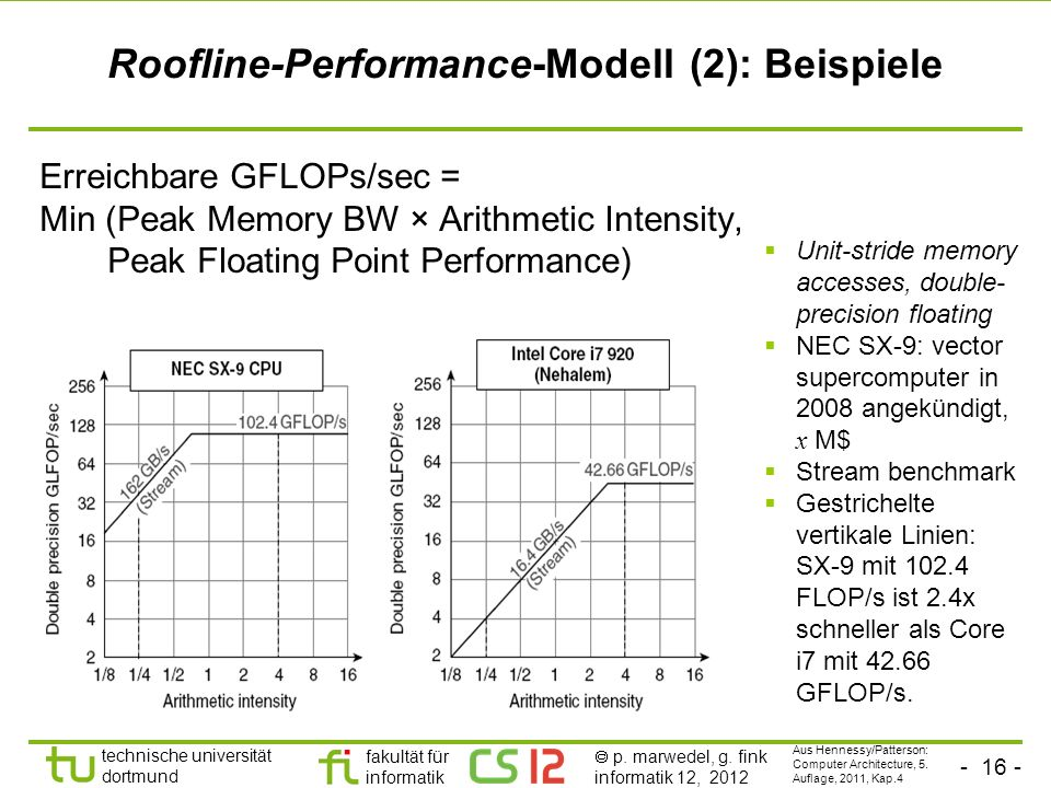 Roofline-Performance-Modell (2): Beispiele