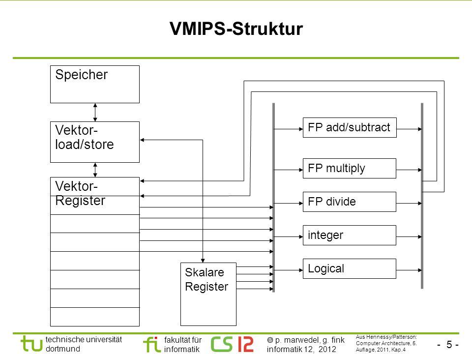 VMIPS-Struktur Speicher Vektor-load/store Vektor-Register