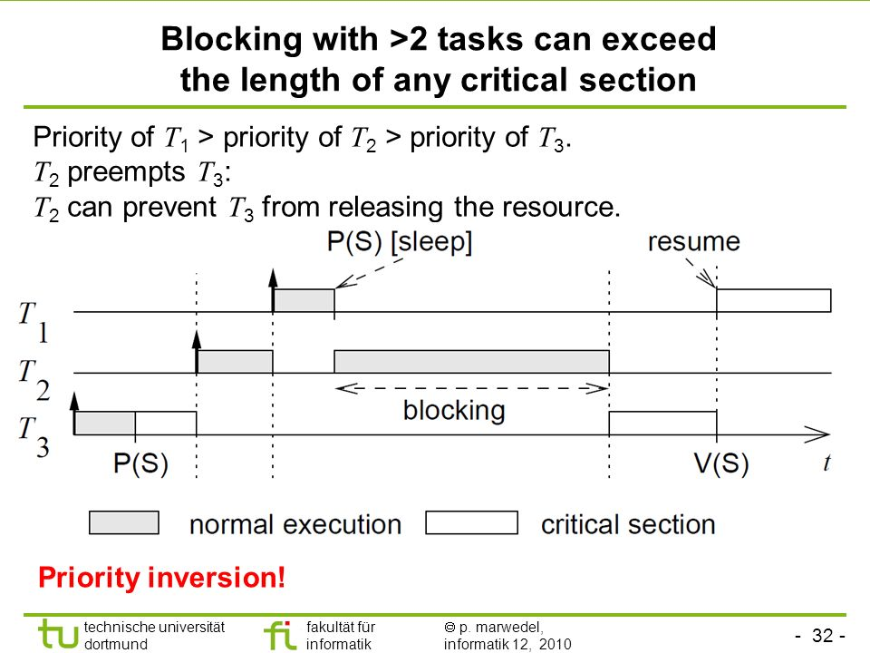 Blocking with >2 tasks can exceed the length of any critical section
