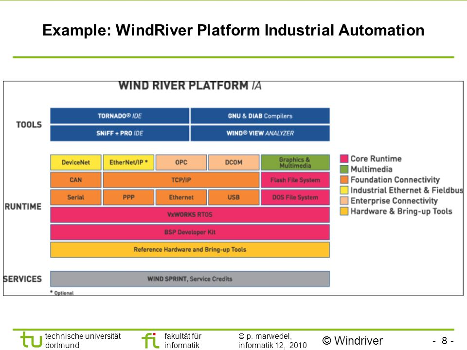 Example: WindRiver Platform Industrial Automation