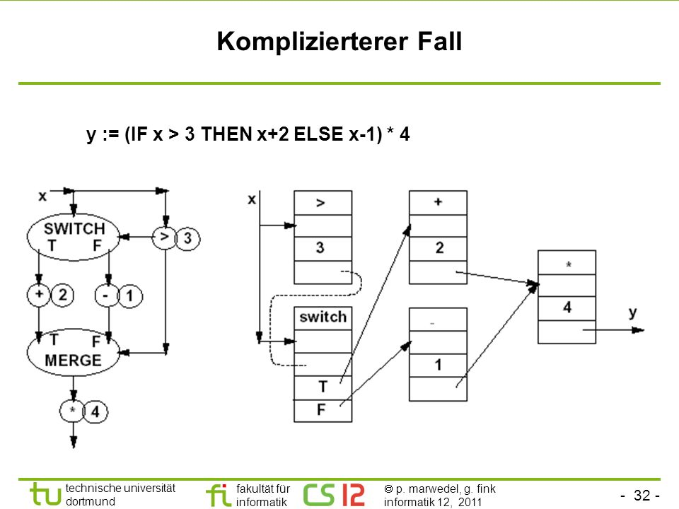 Komplizierterer Fall y := (IF x > 3 THEN x+2 ELSE x-1) * 4