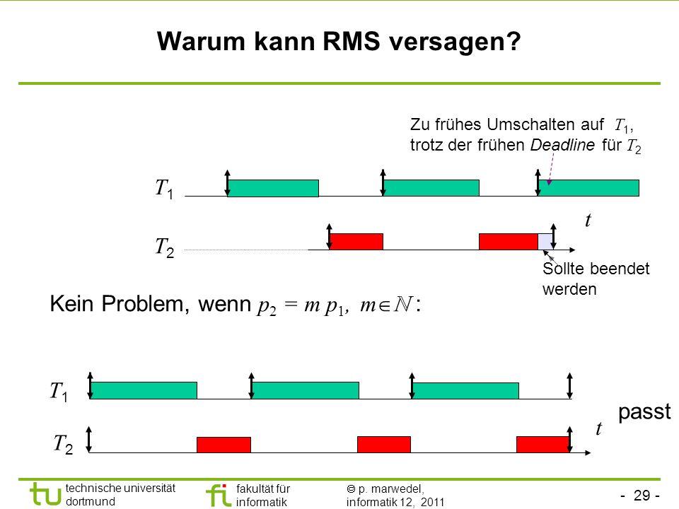 Warum kann RMS versagen