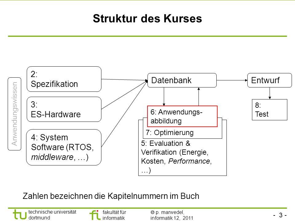 Struktur des Kurses 2: Spezifikation Datenbank Entwurf 3: ES-Hardware