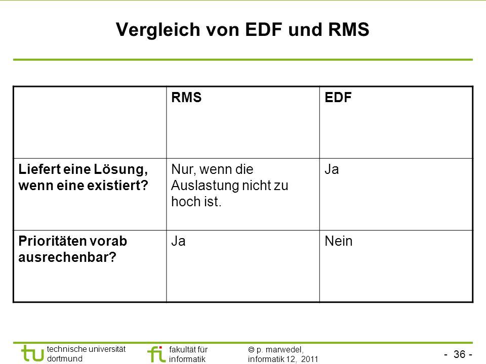 Vergleich von EDF und RMS