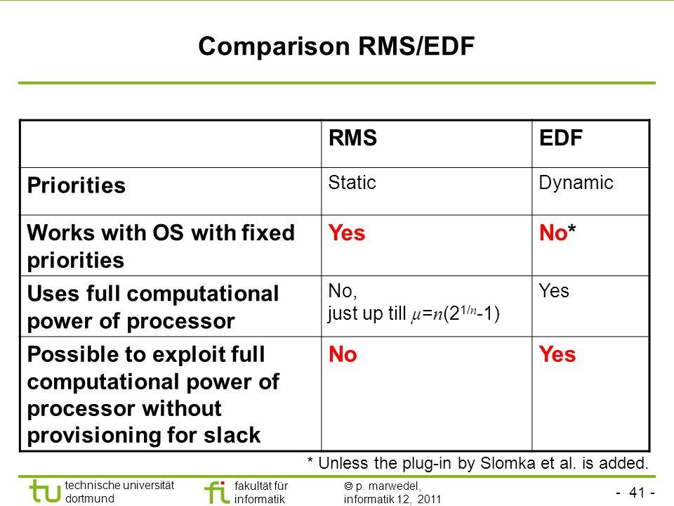 Comparison RMS/EDF RMS EDF Priorities