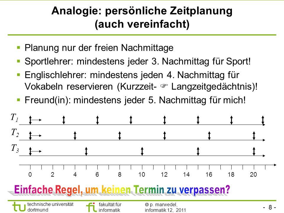 Analogie: persönliche Zeitplanung (auch vereinfacht)