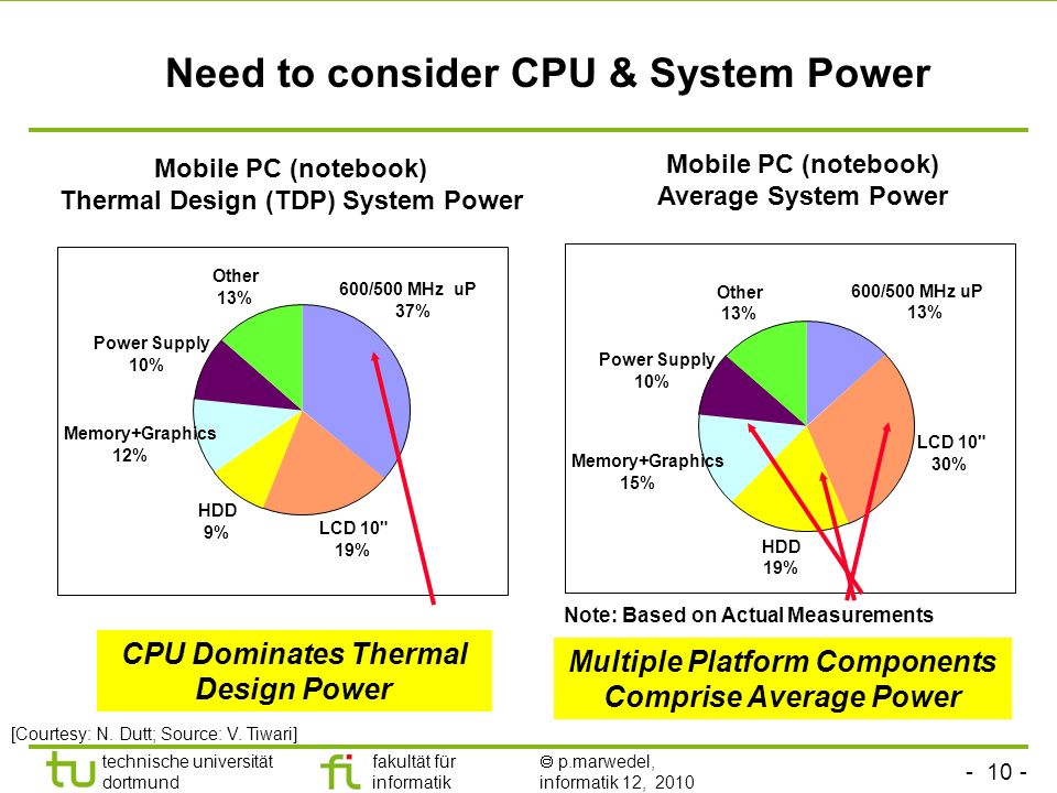 Need to consider CPU & System Power