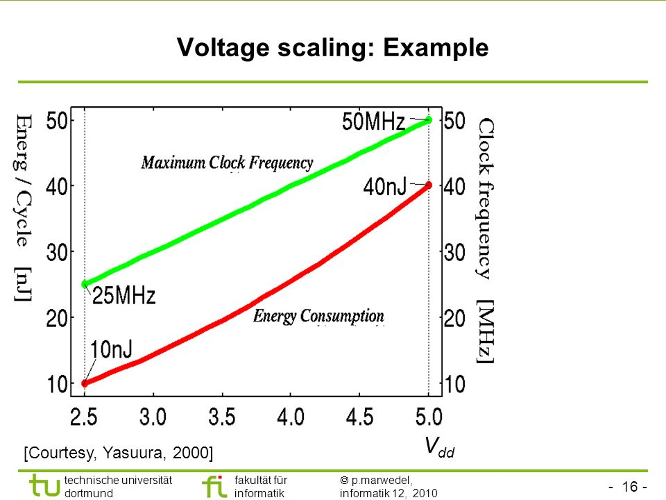 Voltage scaling: Example