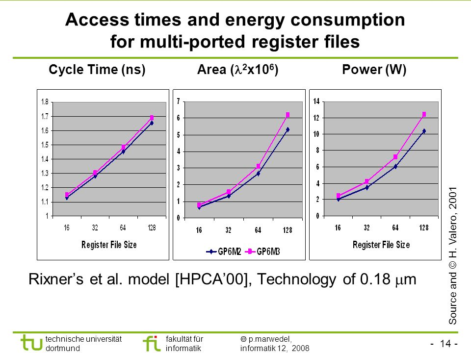 Access times and energy consumption for multi-ported register files