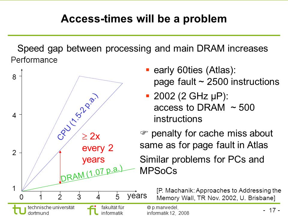 Access-times will be a problem