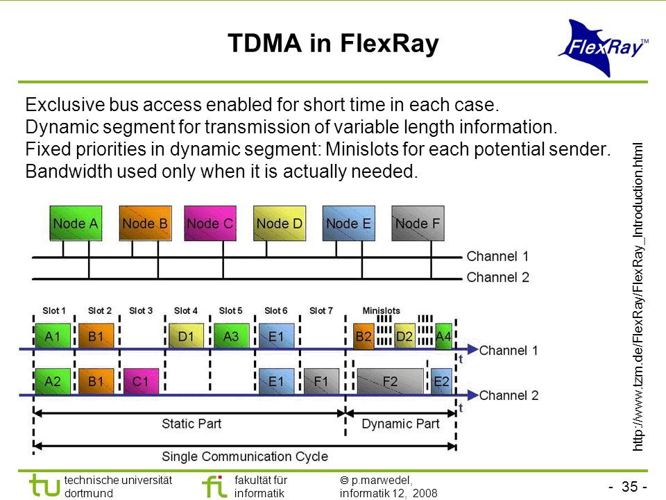 TDMA in FlexRay