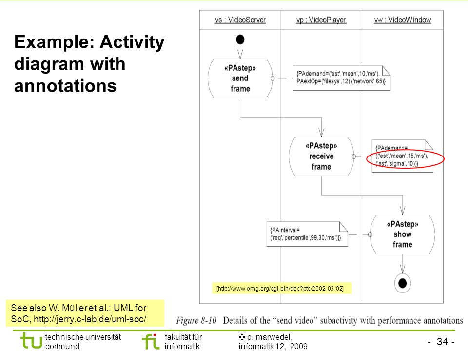 Example: Activity diagram with annotations