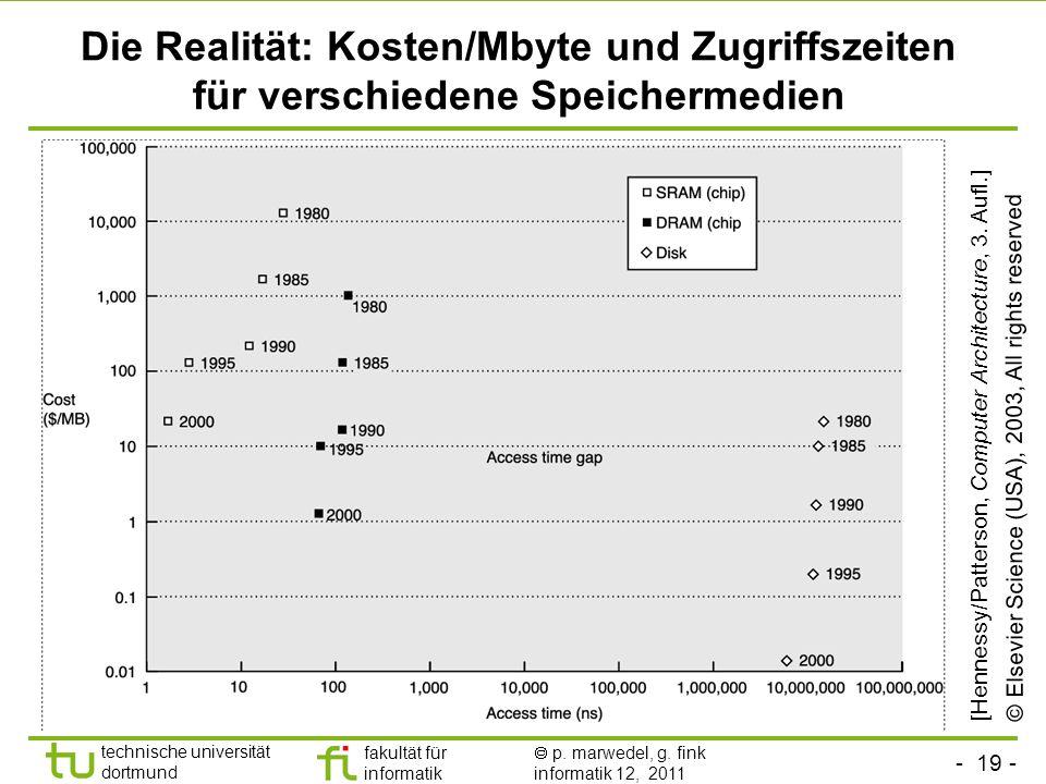 Die Realität: Kosten/Mbyte und Zugriffszeiten für verschiedene Speichermedien