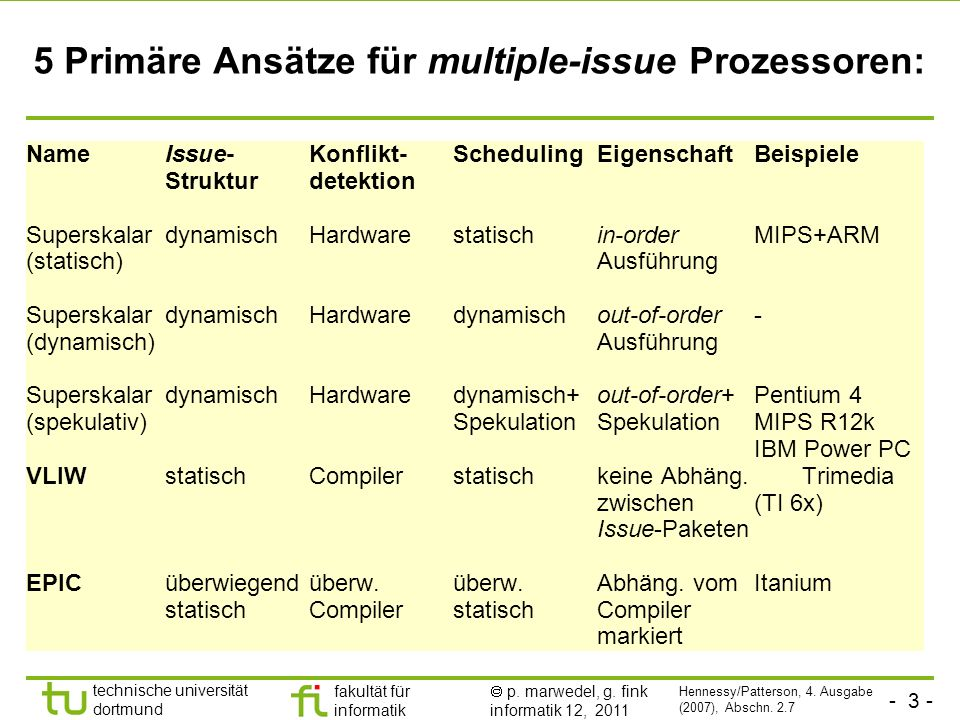 5 Primäre Ansätze für multiple-issue Prozessoren: