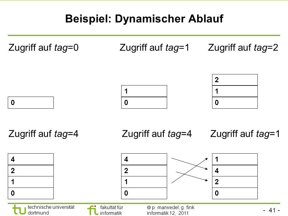 Beispiel: Dynamischer Ablauf