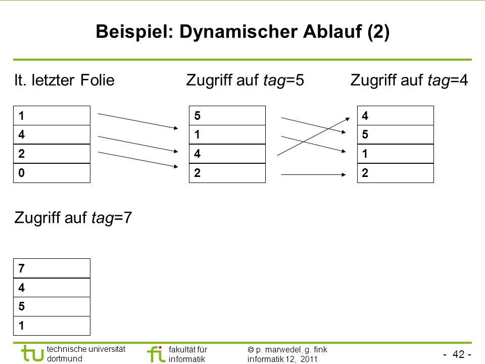 Beispiel: Dynamischer Ablauf (2)