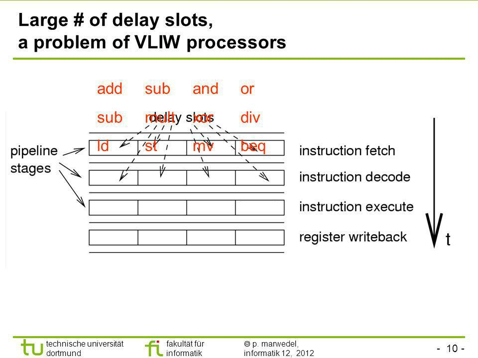 Large # of delay slots, a problem of VLIW processors