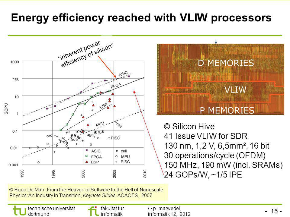 Energy efficiency reached with VLIW processors