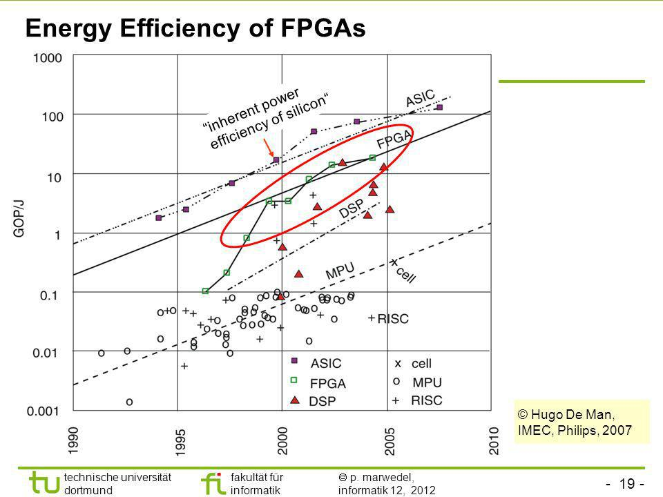 Energy Efficiency of FPGAs