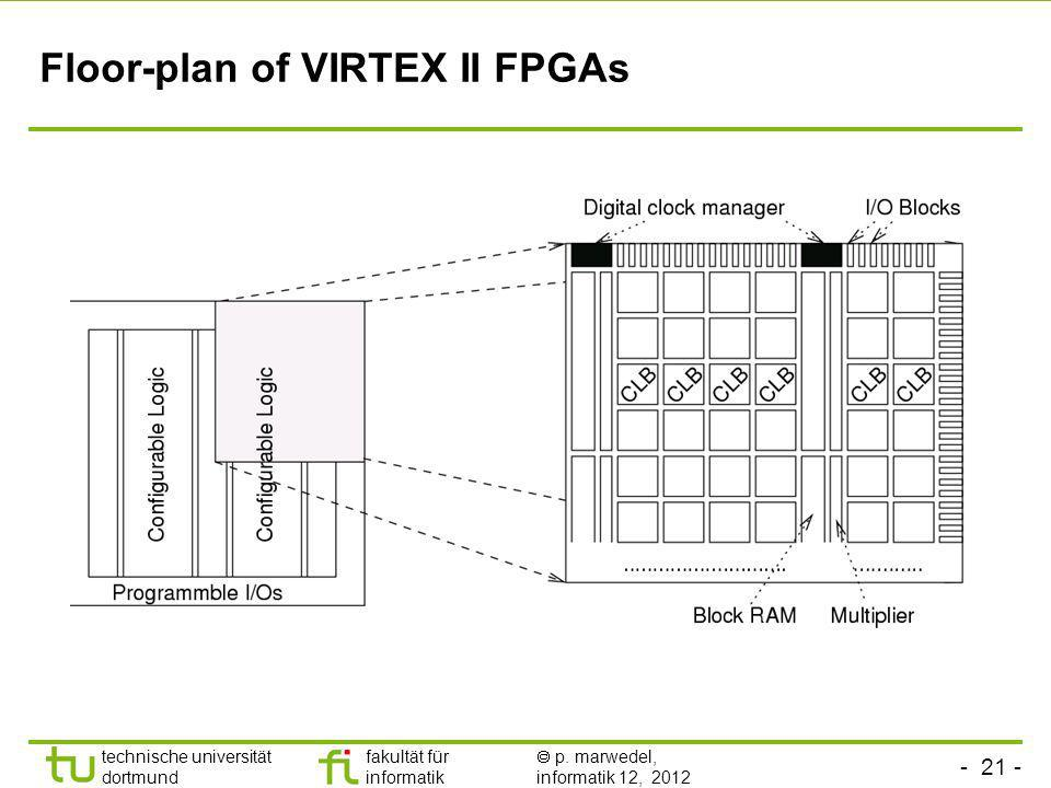 Floor-plan of VIRTEX II FPGAs